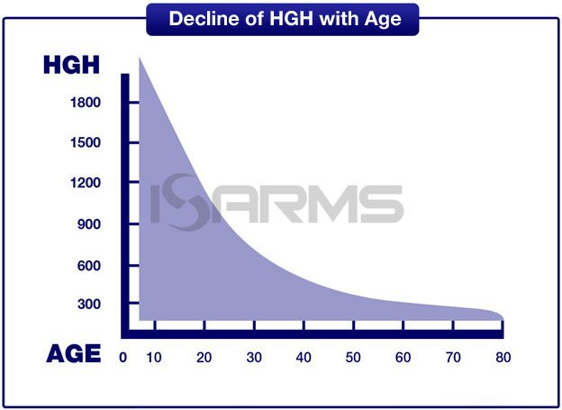 decline-of-hgh-with-age