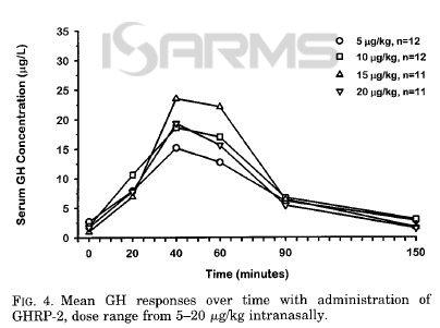 Ghrp-2 benefits