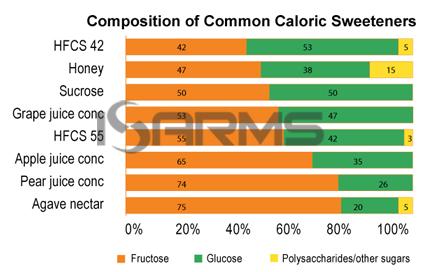 SweetenerComposition